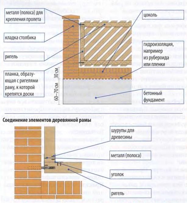 деревянный забор своими руками_картинки