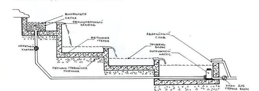 Ландшафтный дизайн с изюминкой урок 1