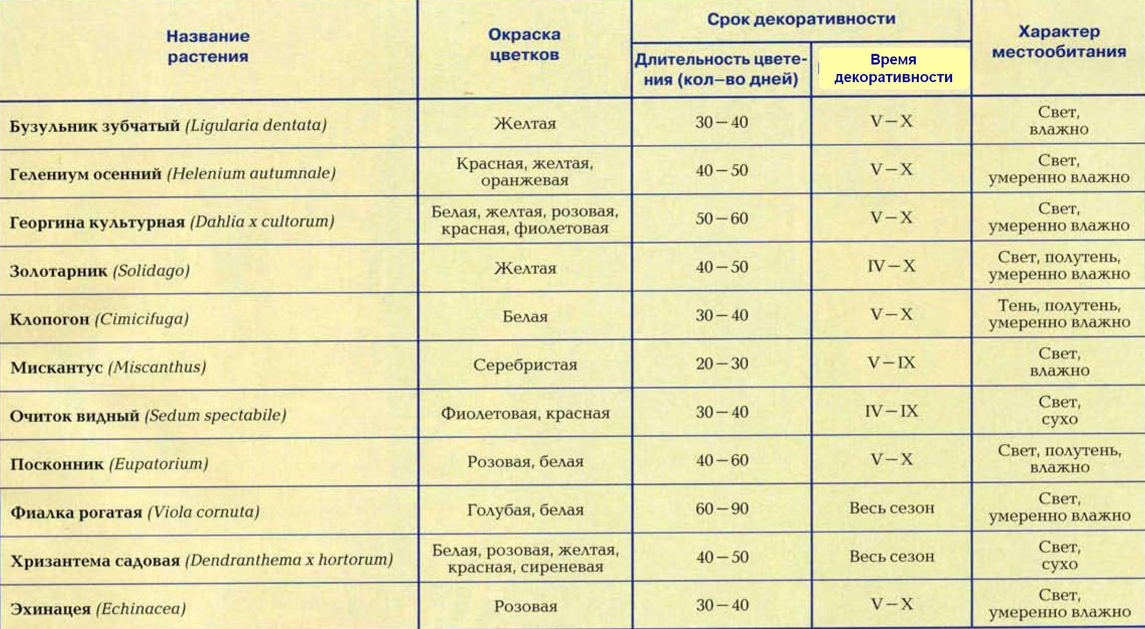 Многолетние цветы список